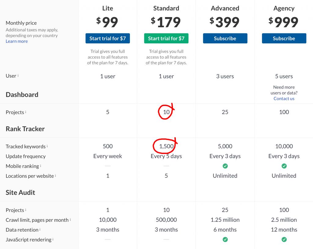 Ahrefs_Pricing_Comparison_with_SEMrush